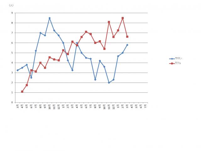 s_月平均利用者数推移